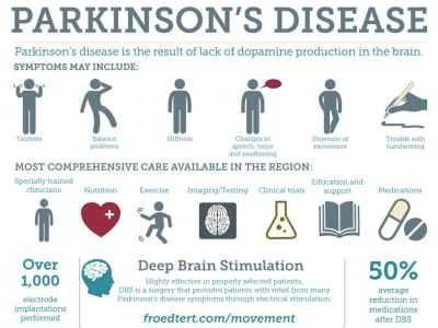 Parkinson S Disease And Its Causes Symptoms Treatment