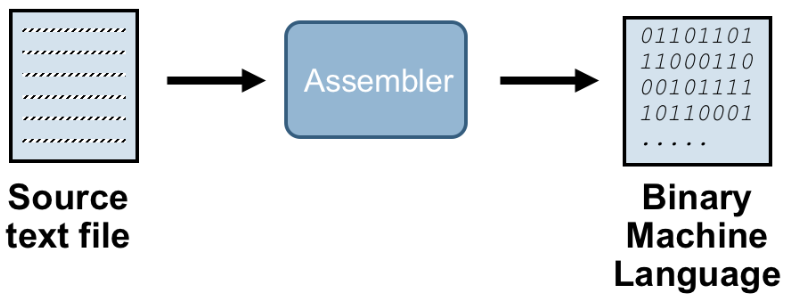 application of assembly language The tms320c6000 assembly language tools user's guide tells you how to use  these  tms320c6000™ dsps and includes application program examples.